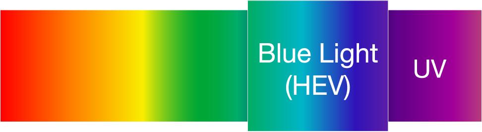 Lidským okem viditelná část barevného spektra