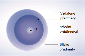 optické zóny