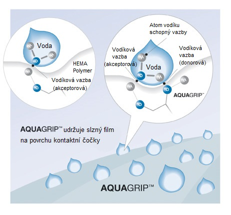 technologie Aquagrip - Clear 1-Day