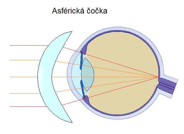 asférická čočka