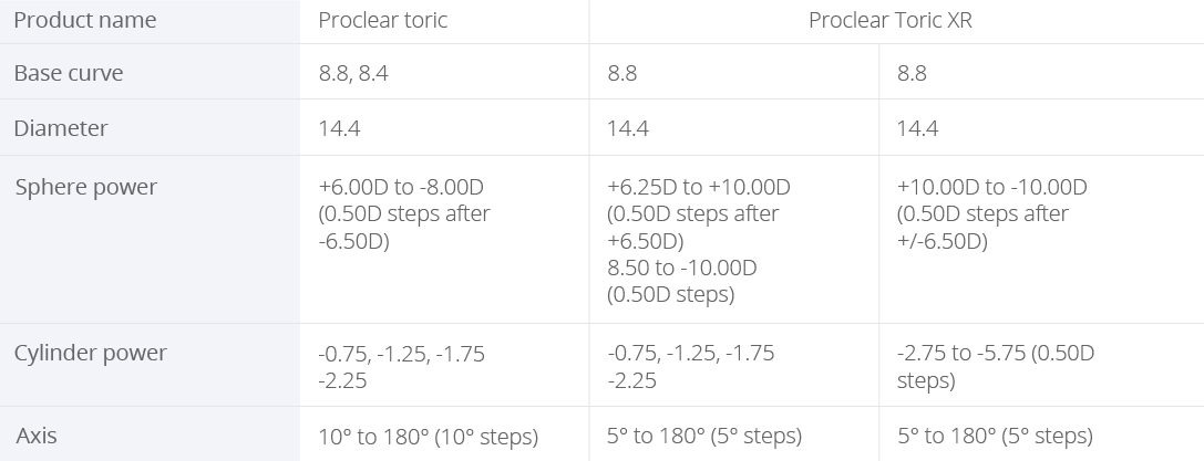 proclear toric vs. proclear toric xr