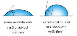 smáčivost kontaktní čočky - přední segment oka
